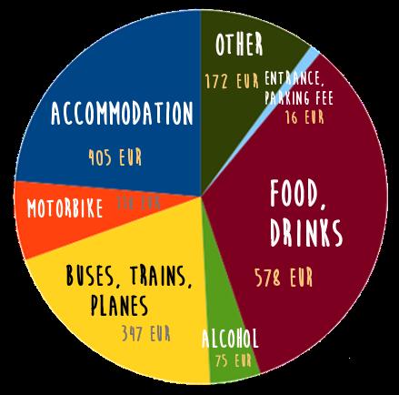 Vietnam Expenses Chart
